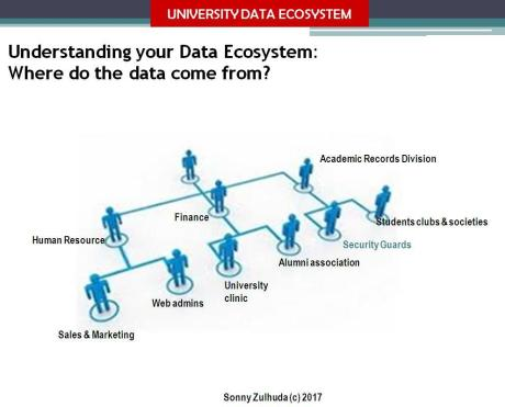 Whare do data come from