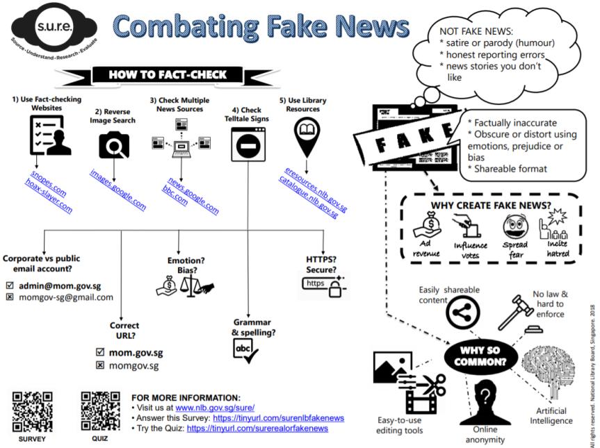 FAKE chart